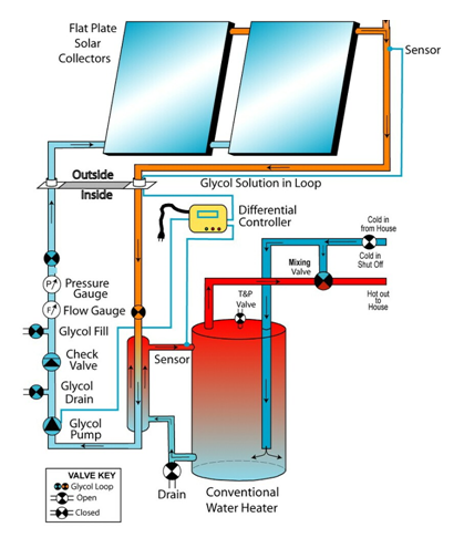 Image Result For Solar Heat For Pools